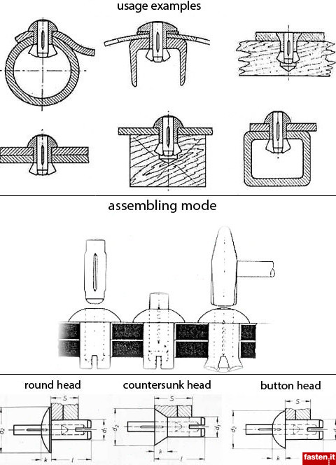 Expansion rivets with inserted pin (Kerpin®)